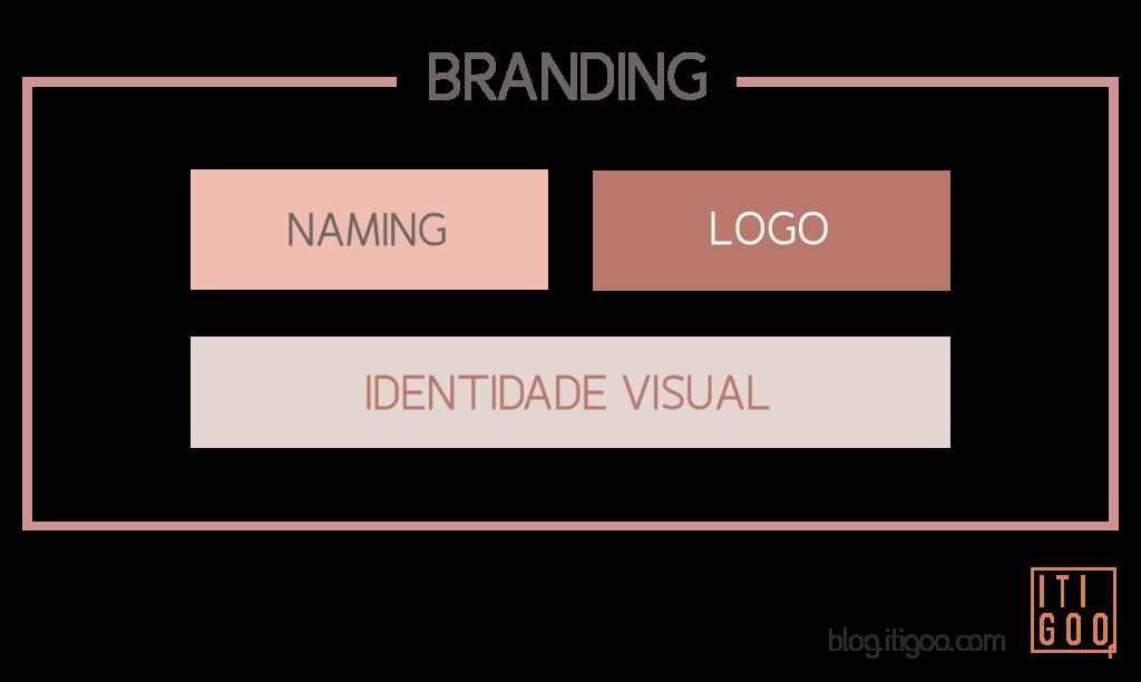branding o que é branding