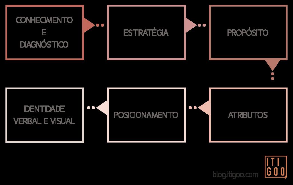 fluxograma branding passo a passo do branding